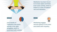 10 Infographics That Will Explain You Everything About Meditation